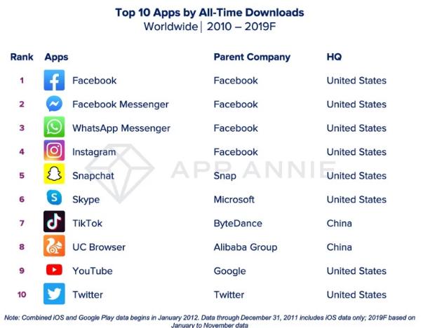 Photo of أفضل تطبيقات وألعاب الهواتف الذكية خلال 10 سنوات