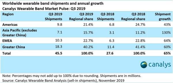 Photo of السوارات الذكية تسجل نمو بنسبة 65% في الربع الثالث من 2019