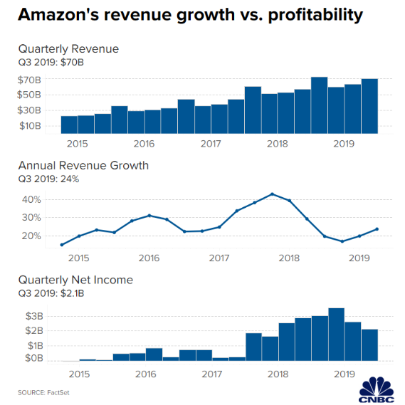 Photo of تراجع أرباح أمازون إلى أكثر من ملياري دولار