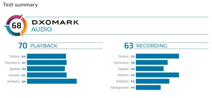 Photo of هاتف Pixel 4 يحتل المركز الخامس في تقنية الصوتيات في تصنيف DxOMark