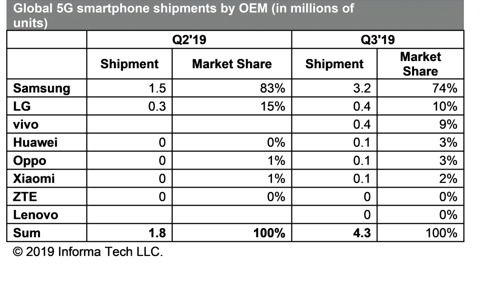 Photo of سامسونج تسيطر على 74% من سوق هواتف الجيل الخامس 5G