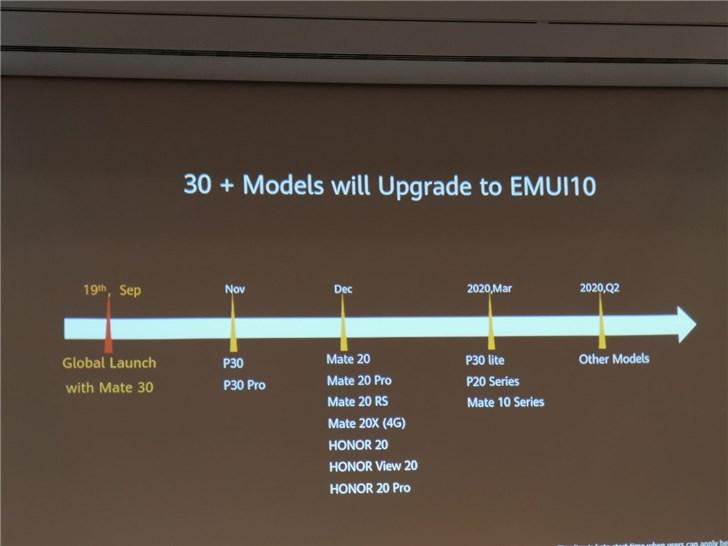 Photo of هواوي تكشف عن جدولها الزمني لدفع واجهة EMUI 10