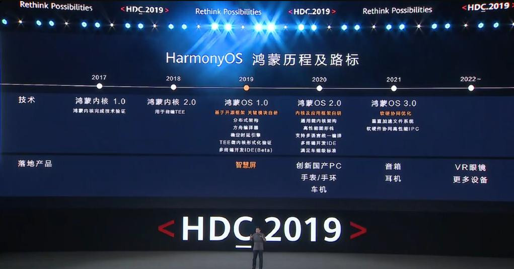Photo of هواوي تستعد لدعم المكبرات الصوتية والساعات الذكية في 2020 بنظام HarmonyOS