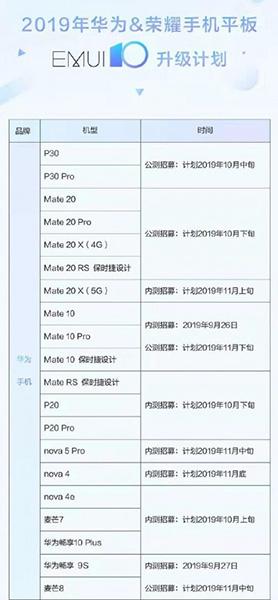 صورة هواوي تقدم الإصدار التجريبي من EMUI 10 قريباً لعدد 33 من هواتف وأجهزة الشركة