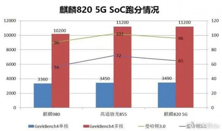 Photo of رقاقة Kirin 820 5G تقدم آداء يتخطى رقاقتي Snapdragon 855 وKirin 980
