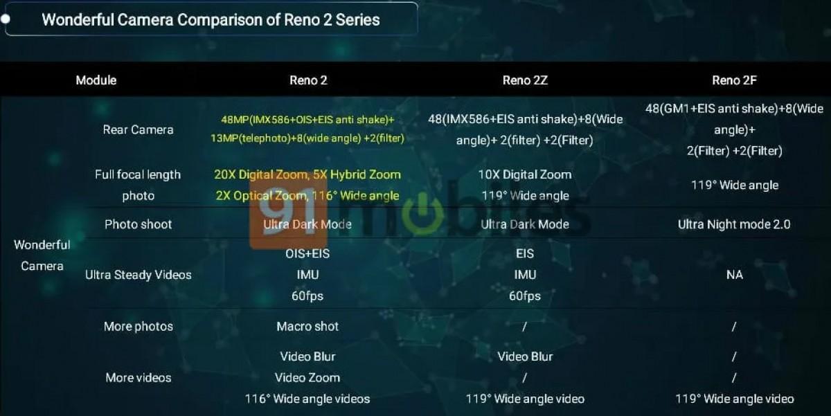 Photo of تسريبات تؤكد على معالج Helio P70 في هاتف Oppo المرتقب Reno 2F