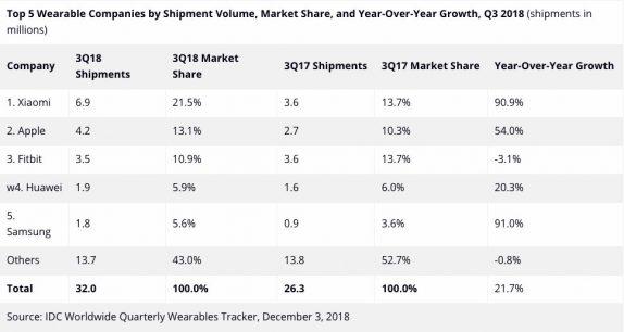 صورة شحنات الأجهزة القابلة للارتداء تصل إلى 32 مليون وحدة في الربع الثالث من عام 2019