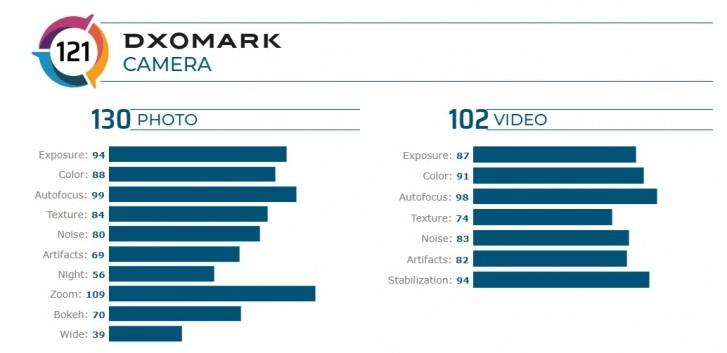 Photo of كاميرة هاتف Mi CC9 Pro تسجل أعلى آداء في DxOMark