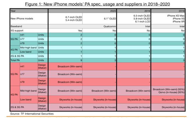 Photo of تسريبات تكشف عن بعض تفاصيل هاتف 5G iPhone الذي ينطلق في 2020