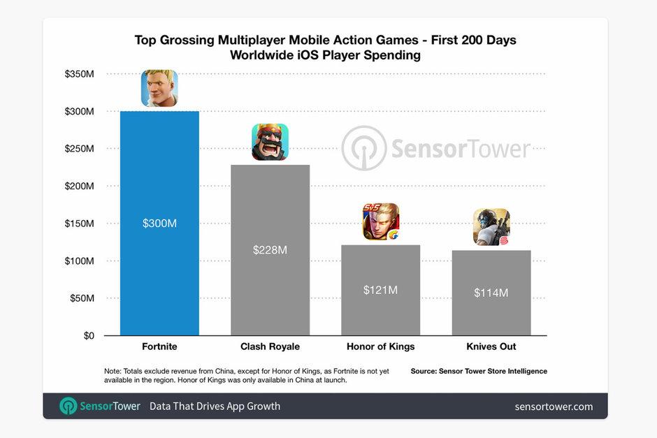 صورة عائدات Fortnite تصل إلى 300 مليون دولار منذ إطلاقها في 15 من مارس