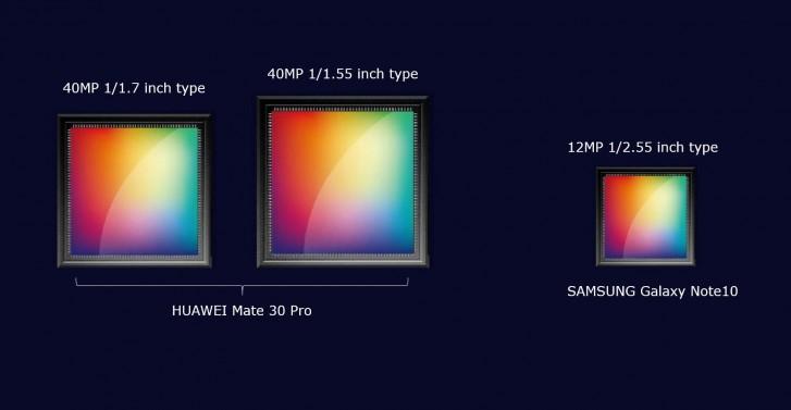 Photo of هاتف هواوي Mate 30 Pro سيتضمن مستشعران كبيران بدقة 40 ميجابكسل في الكاميرة الخلفية